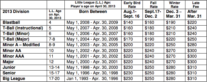 Oakville Little League fees 2013